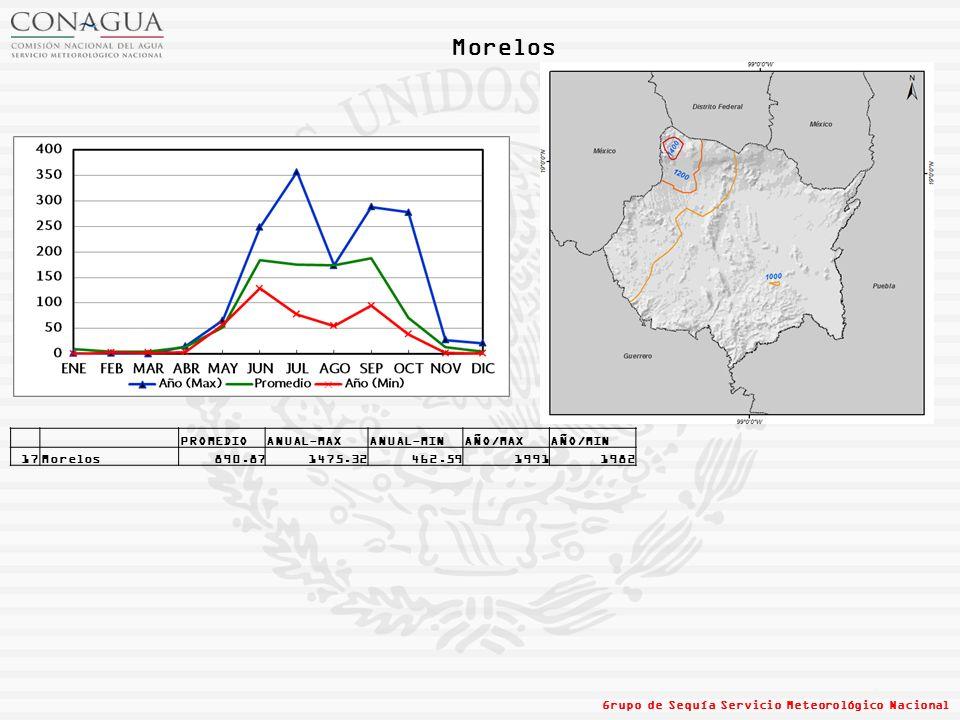 Morelos PROMEDIO ANUAL-MAX ANUAL-MIN AÑO/MAX AÑO/MIN 17 Morelos 890.87