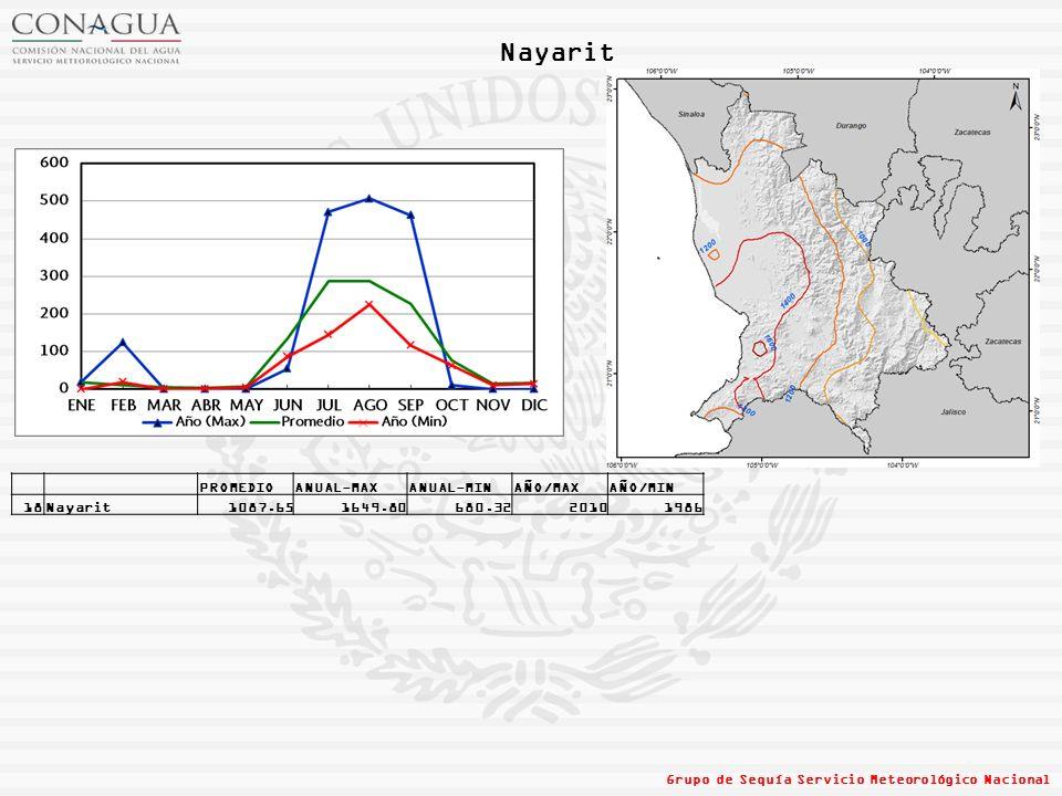 Nayarit PROMEDIO ANUAL-MAX ANUAL-MIN AÑO/MAX AÑO/MIN 18 Nayarit