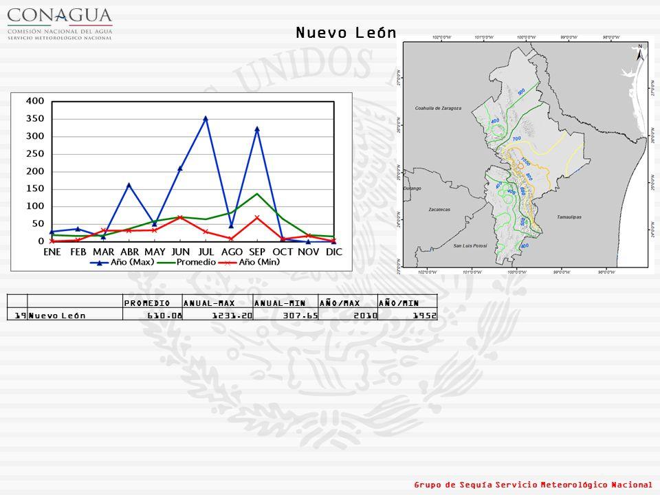 Nuevo León PROMEDIO ANUAL-MAX ANUAL-MIN AÑO/MAX AÑO/MIN 19 Nuevo León