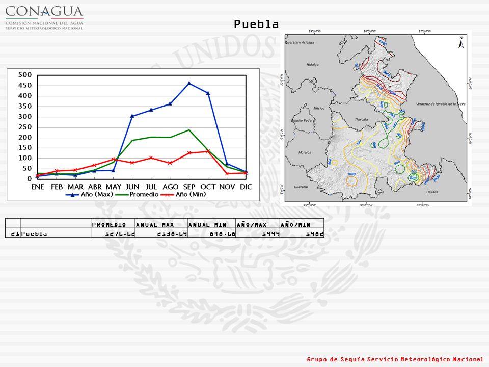 Puebla PROMEDIO ANUAL-MAX ANUAL-MIN AÑO/MAX AÑO/MIN 21 Puebla 1276.62