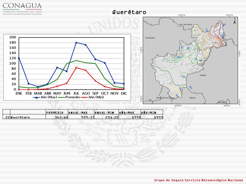 Querétaro PROMEDIO ANUAL-MAX ANUAL-MIN AÑO/MAX AÑO/MIN 22 Querétaro