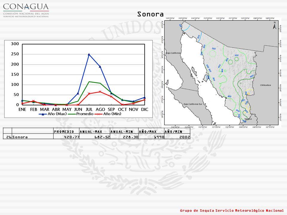 Sonora PROMEDIO ANUAL-MAX ANUAL-MIN AÑO/MAX AÑO/MIN 26 Sonora 420.77