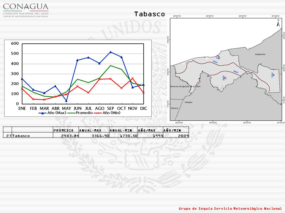 Tabasco PROMEDIO ANUAL-MAX ANUAL-MIN AÑO/MAX AÑO/MIN 27 Tabasco