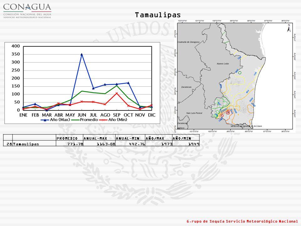 Tamaulipas PROMEDIO ANUAL-MAX ANUAL-MIN AÑO/MAX AÑO/MIN 28 Tamaulipas