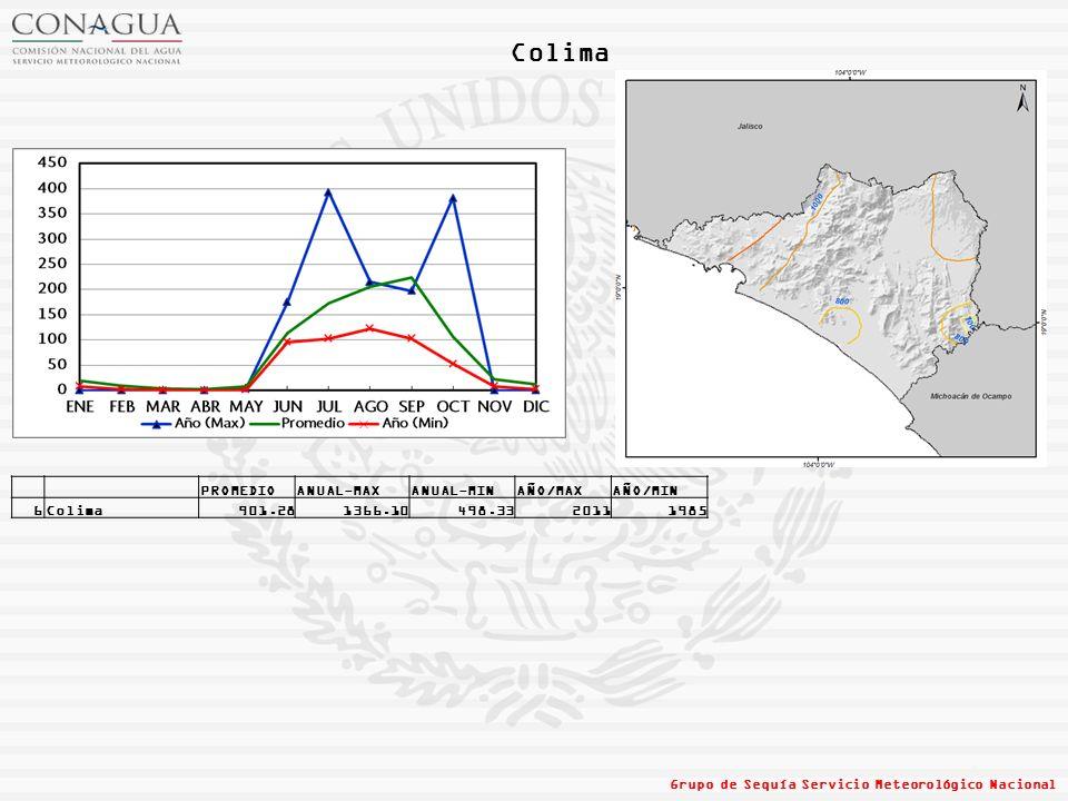 Colima PROMEDIO ANUAL-MAX ANUAL-MIN AÑO/MAX AÑO/MIN 6 Colima 901.28