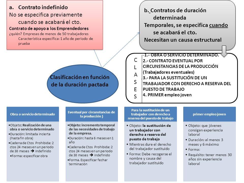 Clasificación en función de la duración pactada