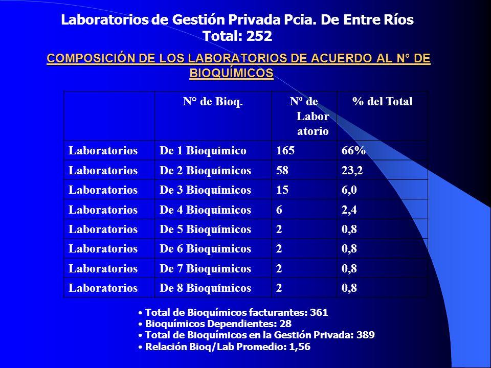COMPOSICIÓN DE LOS LABORATORIOS DE ACUERDO AL N° DE BIOQUÍMICOS