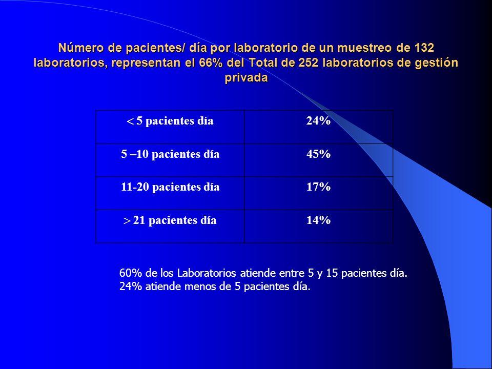 Número de pacientes/ día por laboratorio de un muestreo de 132 laboratorios, representan el 66% del Total de 252 laboratorios de gestión privada