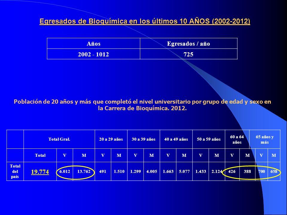 Egresados de Bioquímica en los últimos 10 AÑOS (2002-2012)