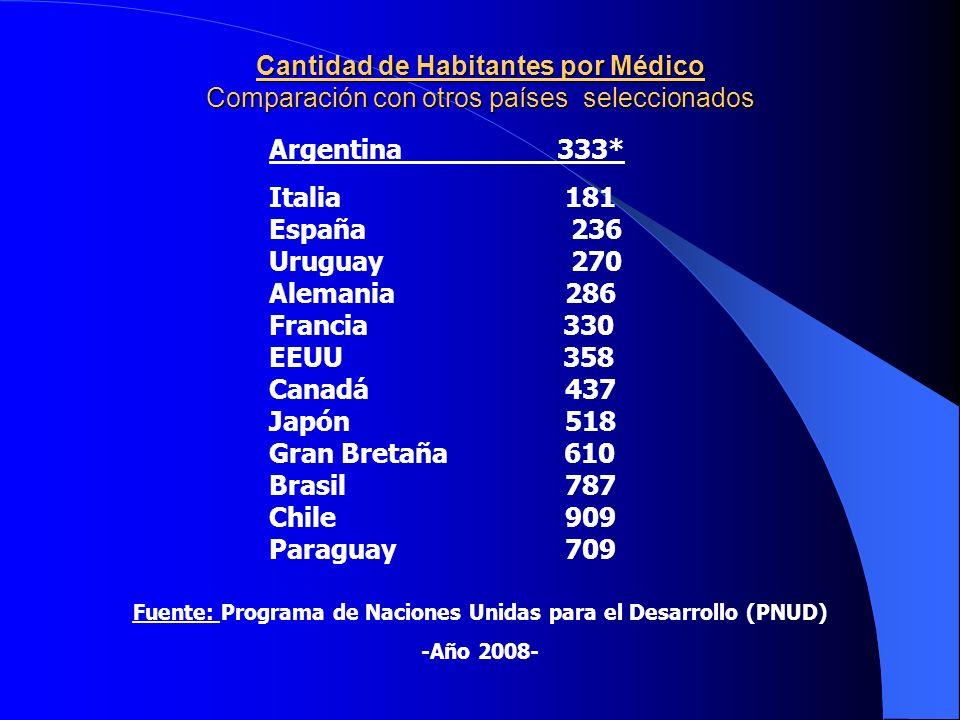 Fuente: Programa de Naciones Unidas para el Desarrollo (PNUD)