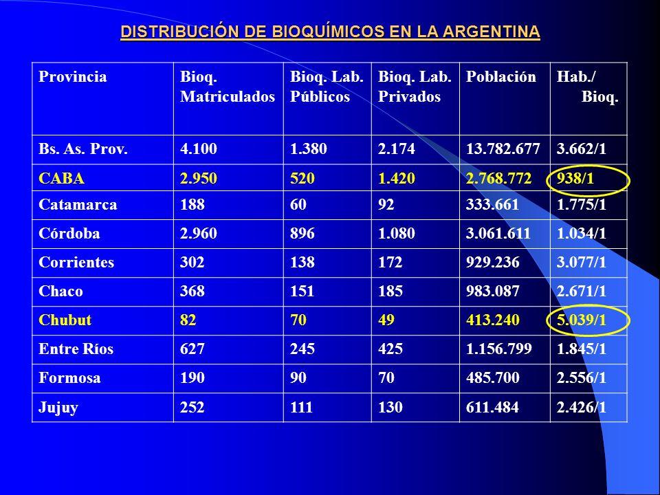 DISTRIBUCIÓN DE BIOQUÍMICOS EN LA ARGENTINA