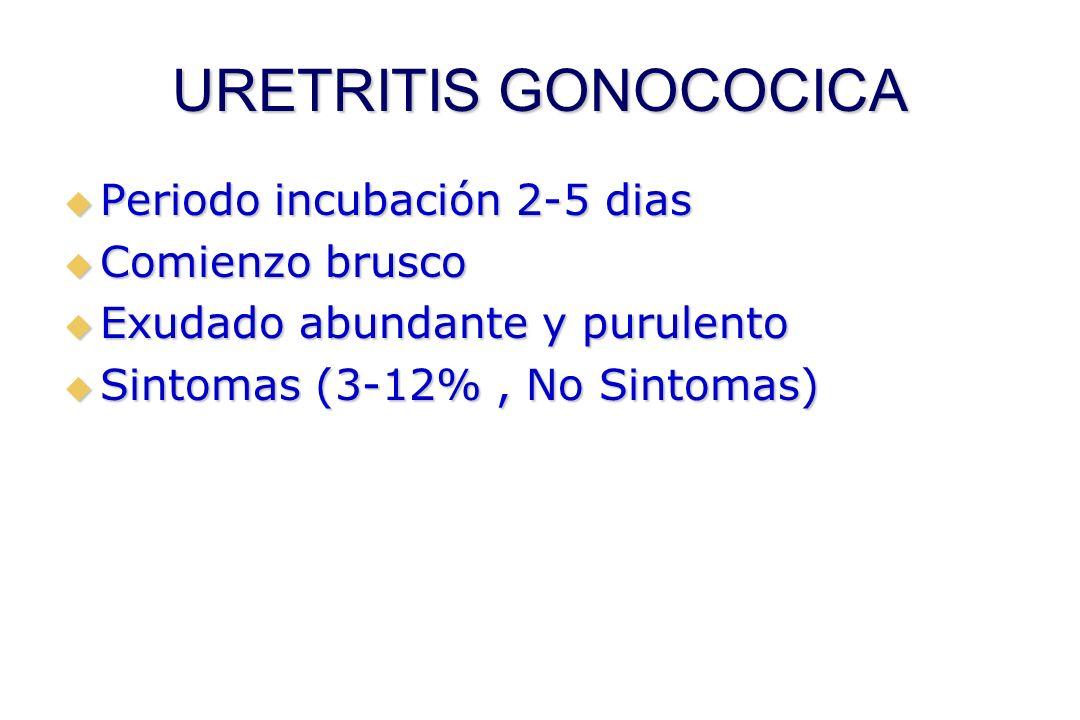 URETRITIS GONOCOCICA Periodo incubación 2-5 dias Comienzo brusco