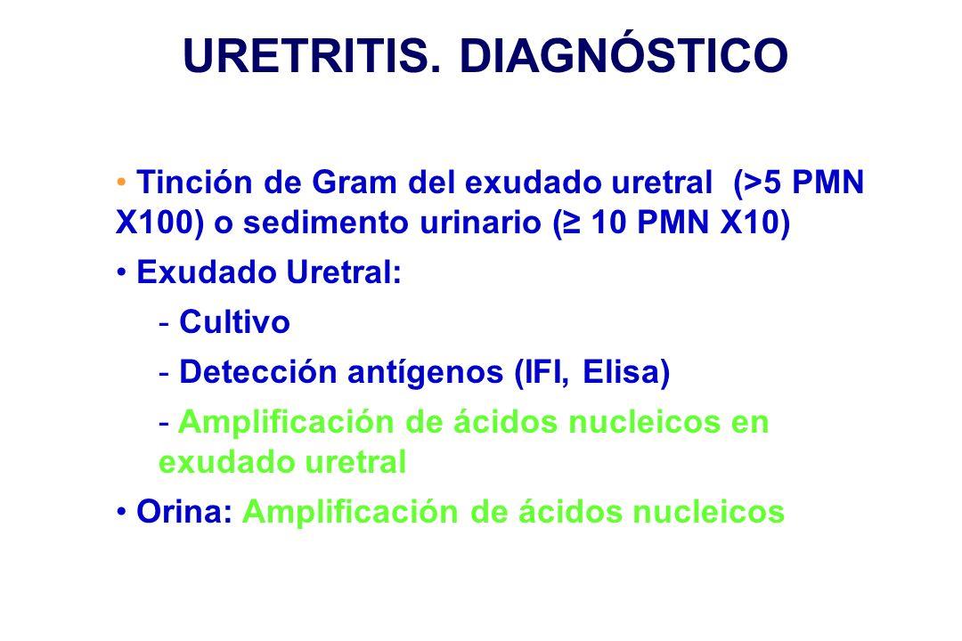URETRITIS. DIAGNÓSTICO
