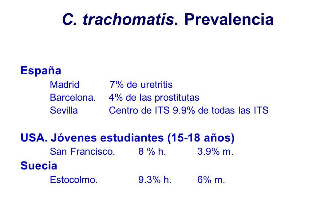 C. trachomatis. Prevalencia