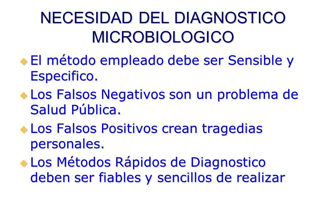 NECESIDAD DEL DIAGNOSTICO MICROBIOLOGICO