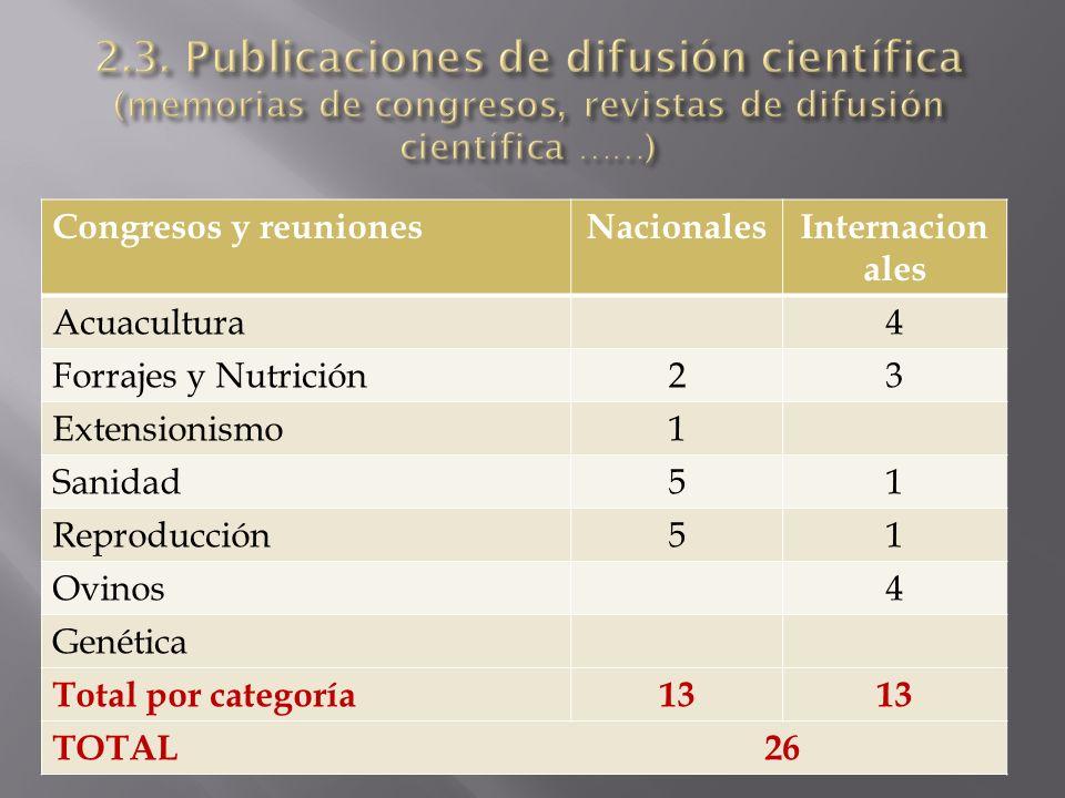 2.3. Publicaciones de difusión científica (memorias de congresos, revistas de difusión científica ……)