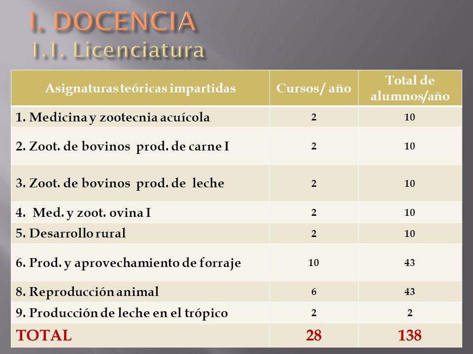 I. DOCENCIA 1.1. Licenciatura