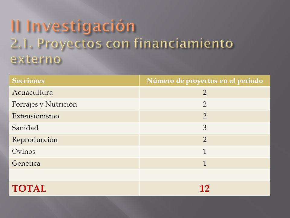 II Investigación 2.1. Proyectos con financiamiento externo