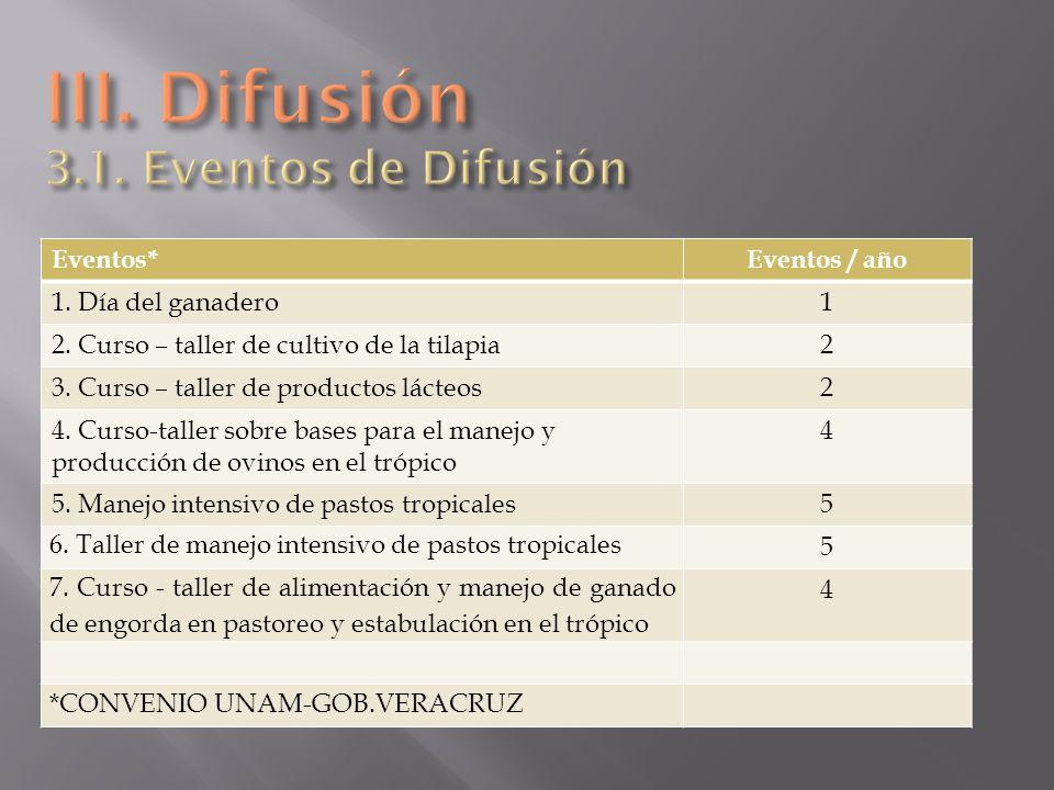 III. Difusión 3.1. Eventos de Difusión
