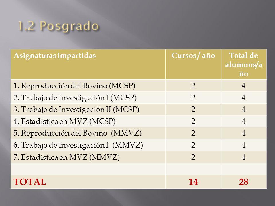 1.2 Posgrado TOTAL 14 28 Asignaturas impartidas Cursos / año