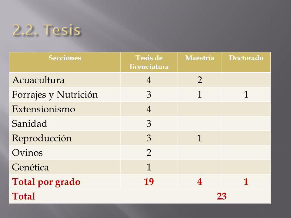 2.2. Tesis Acuacultura 4 2 Forrajes y Nutrición 3 1 Extensionismo