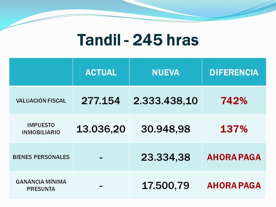 Tandil - 245 hras ACTUAL. NUEVA. DIFERENCIA. VALUACIÓN FISCAL. 277.154. 2.333.438,10. 742% IMPUESTO INMOBILIARIO.