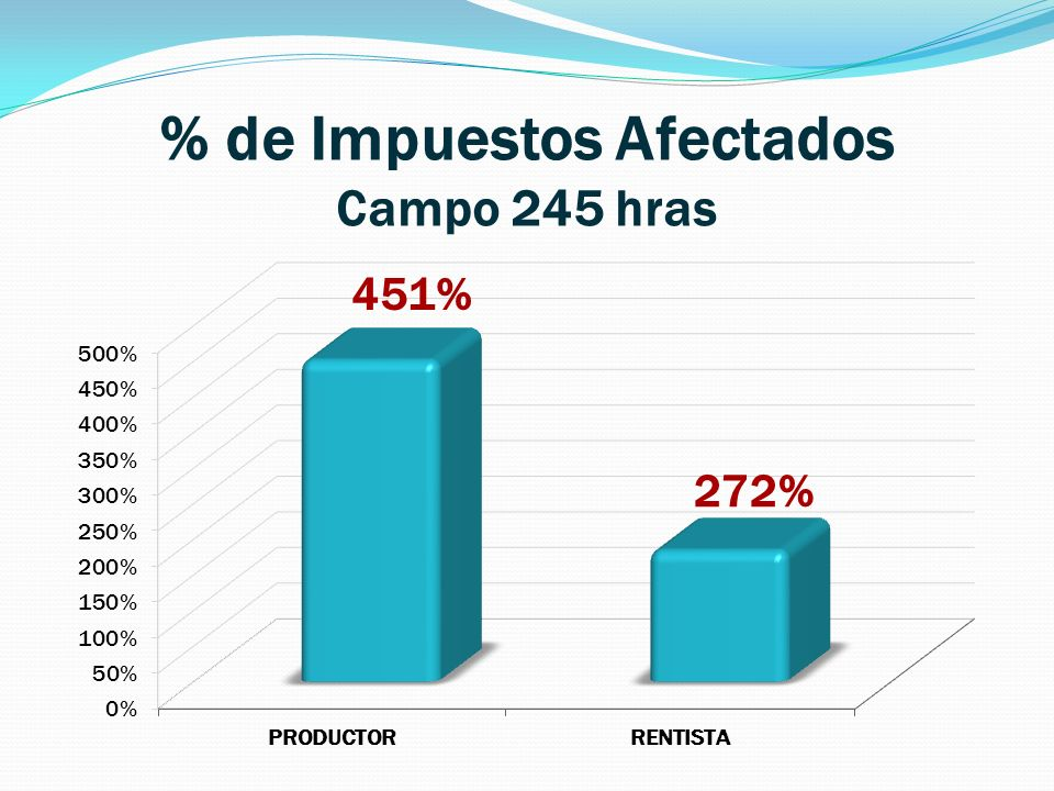 % de Impuestos Afectados Campo 245 hras