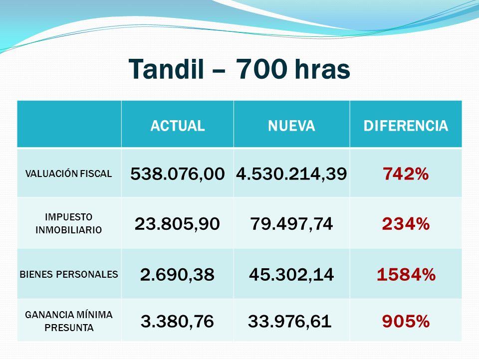 Tandil – 700 hras ACTUAL. NUEVA. DIFERENCIA. VALUACIÓN FISCAL. 538.076,00. 4.530.214,39. 742%