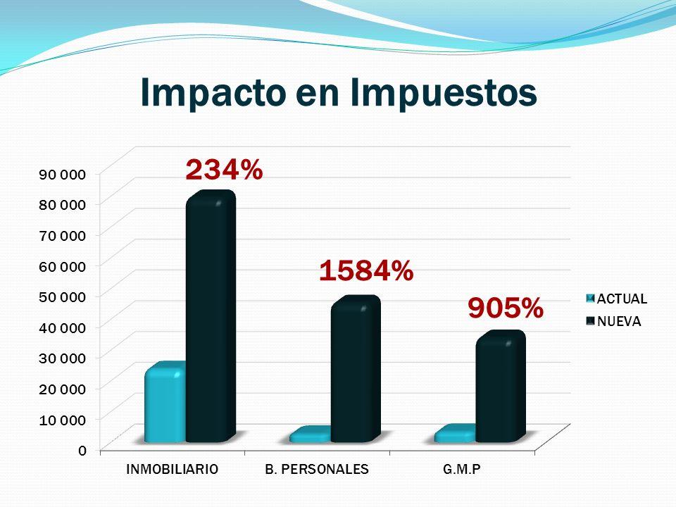 Impacto en Impuestos 234% 1584% 905%