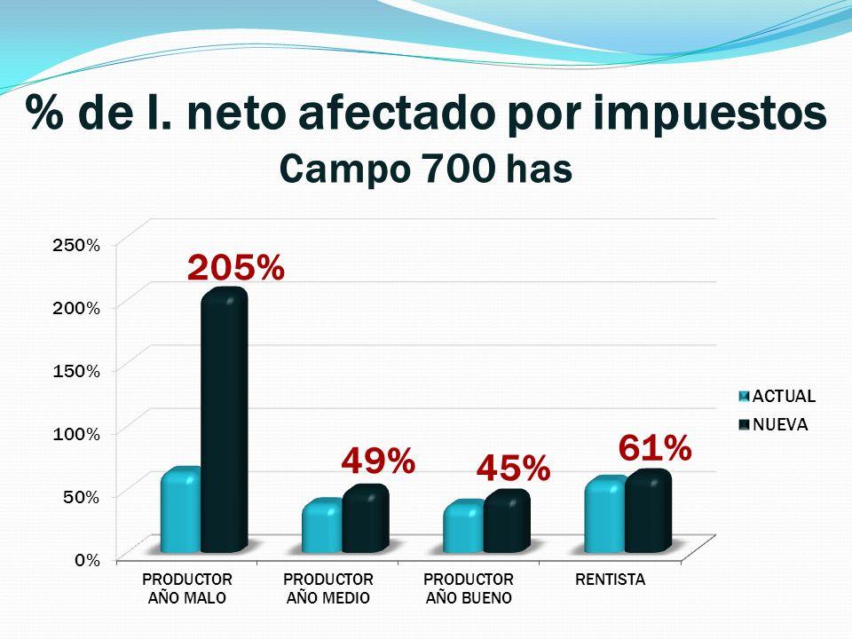 % de I. neto afectado por impuestos Campo 700 has