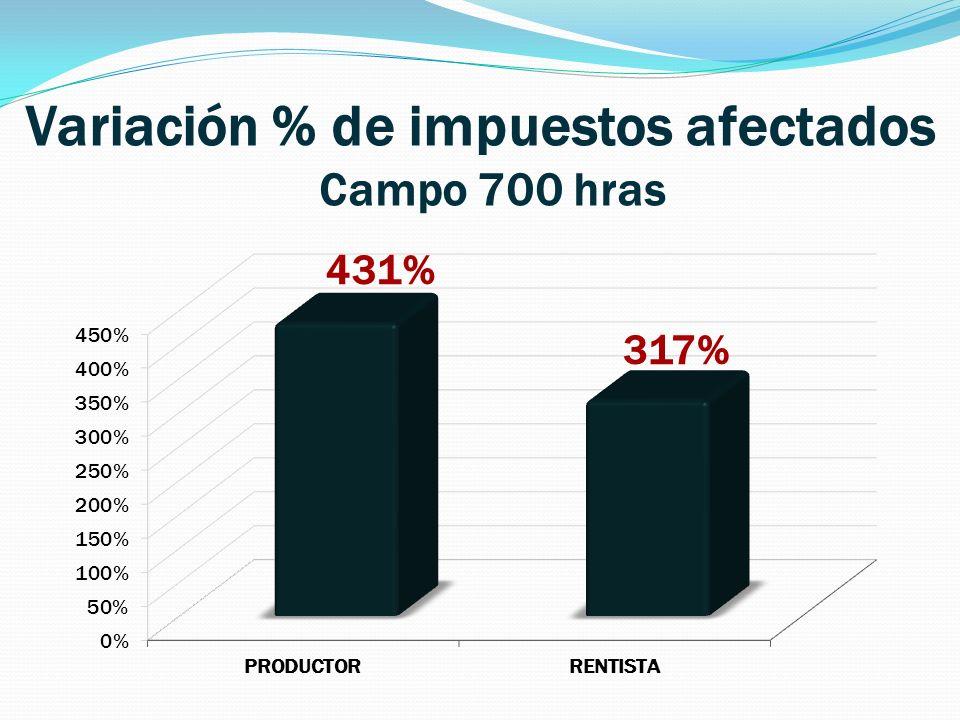 Variación % de impuestos afectados Campo 700 hras