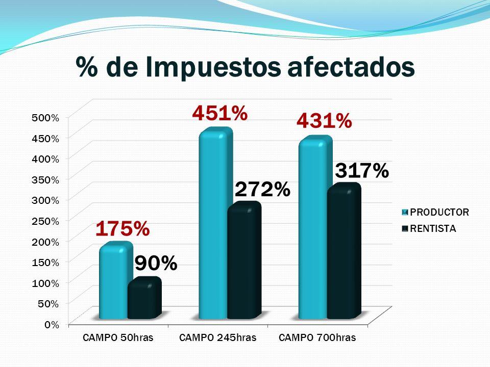% de Impuestos afectados