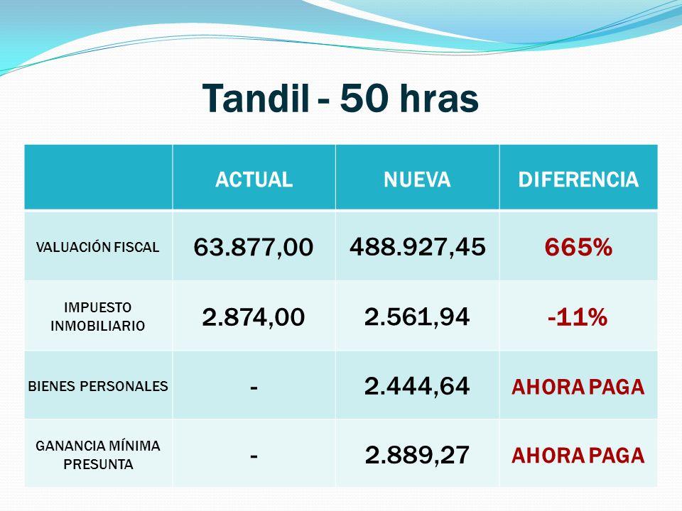Tandil - 50 hras ACTUAL. NUEVA. DIFERENCIA. VALUACIÓN FISCAL. 63.877,00. 488.927,45. 665% IMPUESTO INMOBILIARIO.