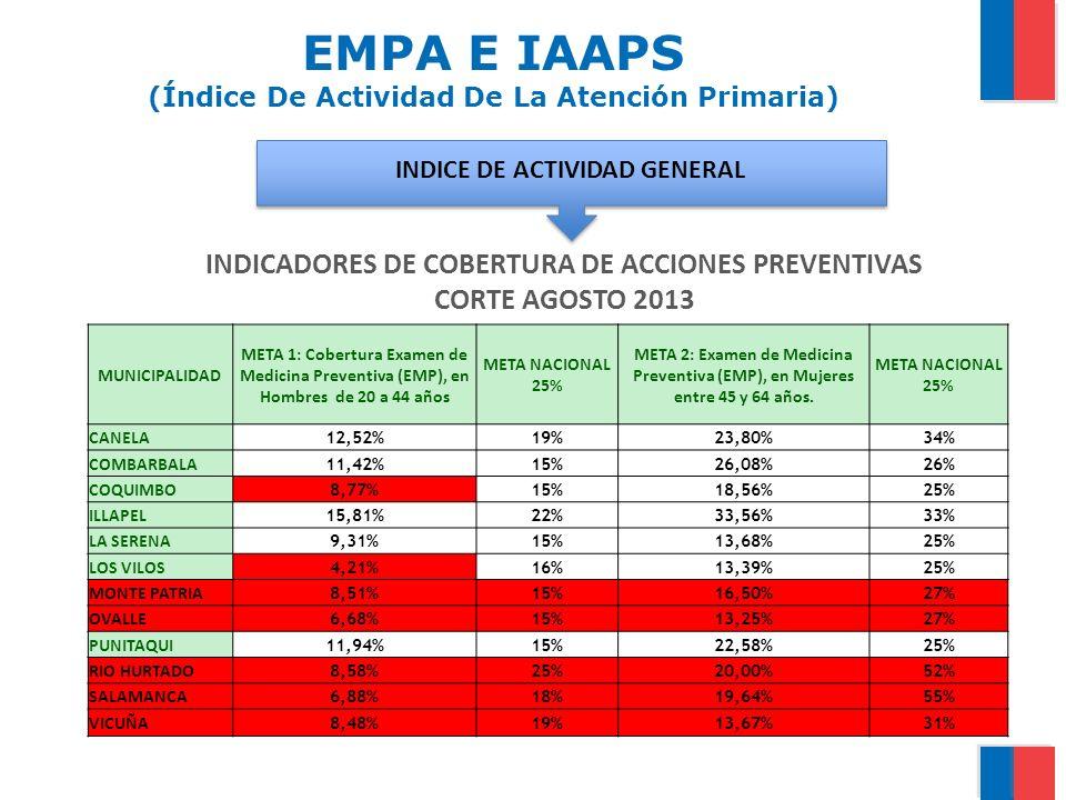 EMPA E IAAPS (Índice De Actividad De La Atención Primaria)