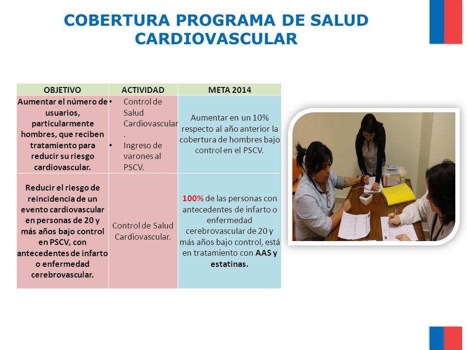 COBERTURA PROGRAMA DE SALUD CARDIOVASCULAR