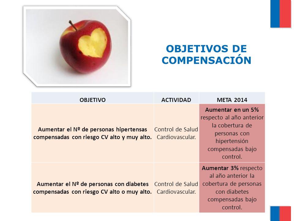 OBJETIVOS DE COMPENSACIÓN