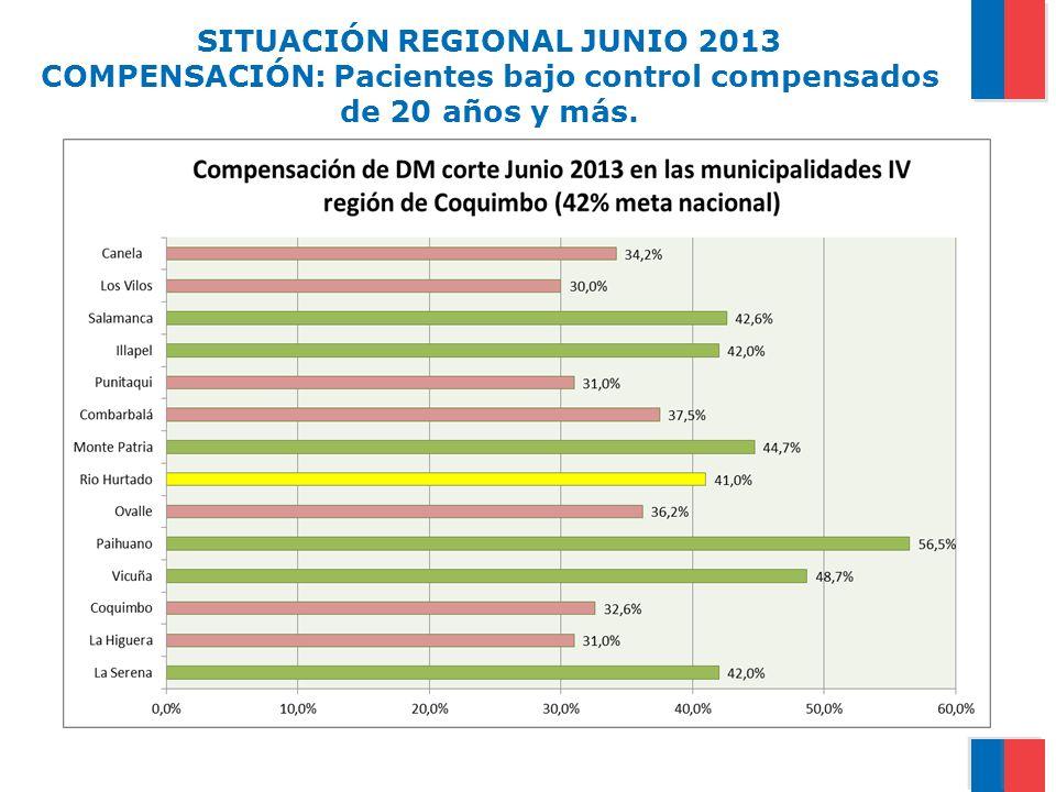 SITUACIÓN REGIONAL JUNIO 2013 COMPENSACIÓN: Pacientes bajo control compensados de 20 años y más.
