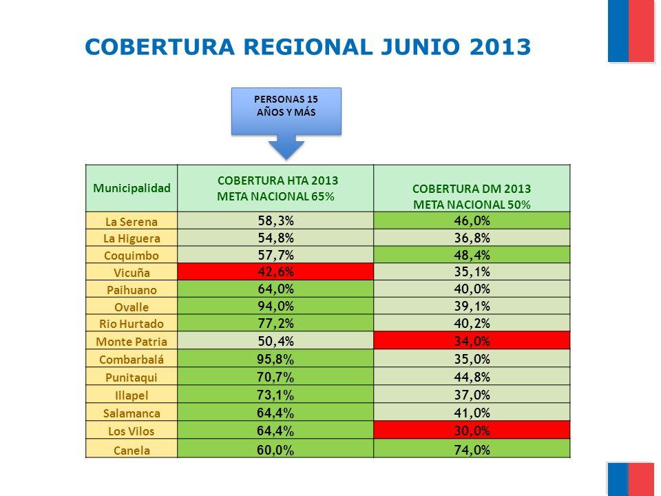 COBERTURA REGIONAL JUNIO 2013