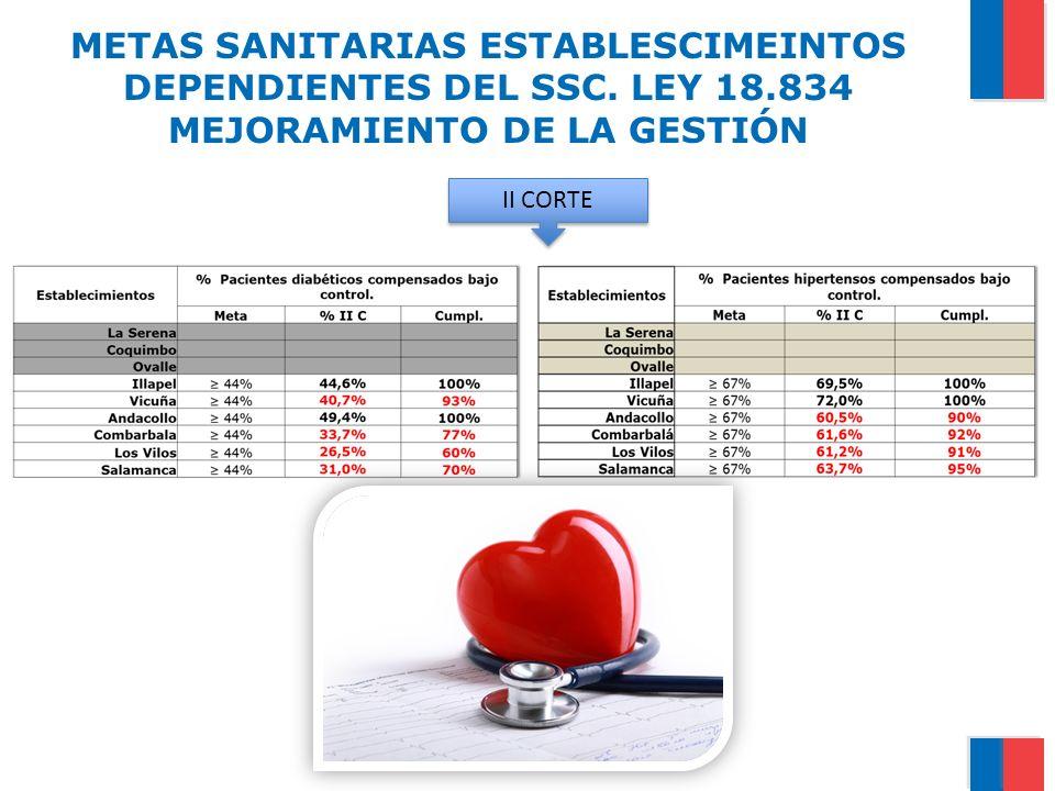 METAS SANITARIAS ESTABLESCIMEINTOS DEPENDIENTES DEL SSC. LEY 18