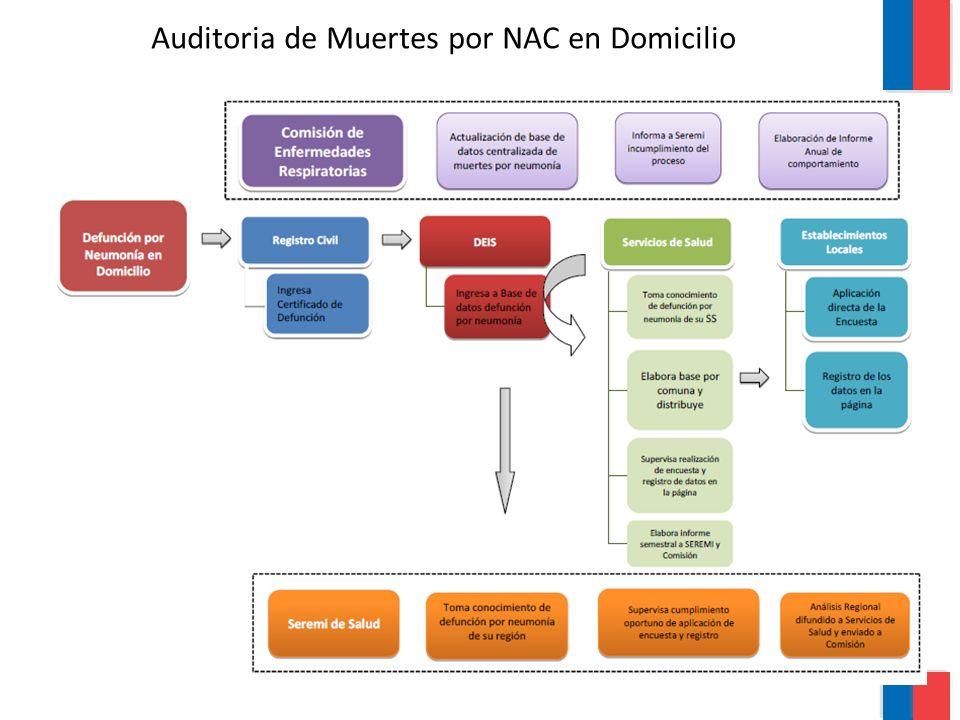 Auditoria de Muerte por NAC