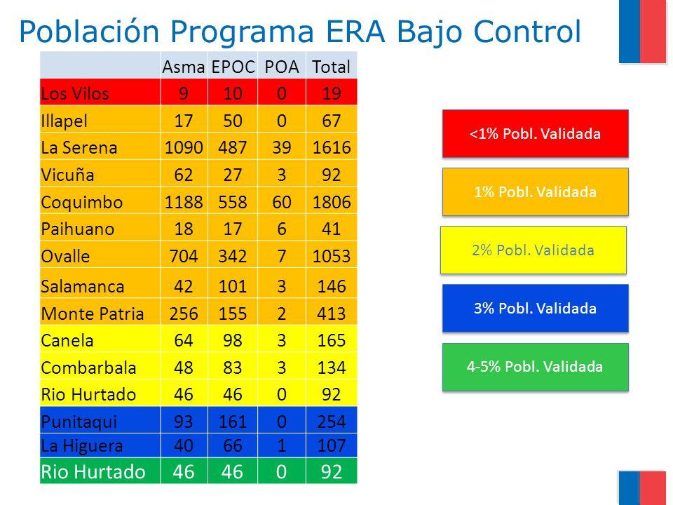 Población Programa ERA Bajo Control