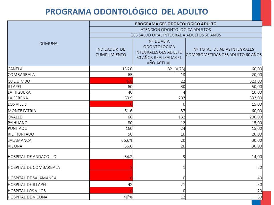 PROGRAMA ODONTOLÓGICO DEL ADULTO