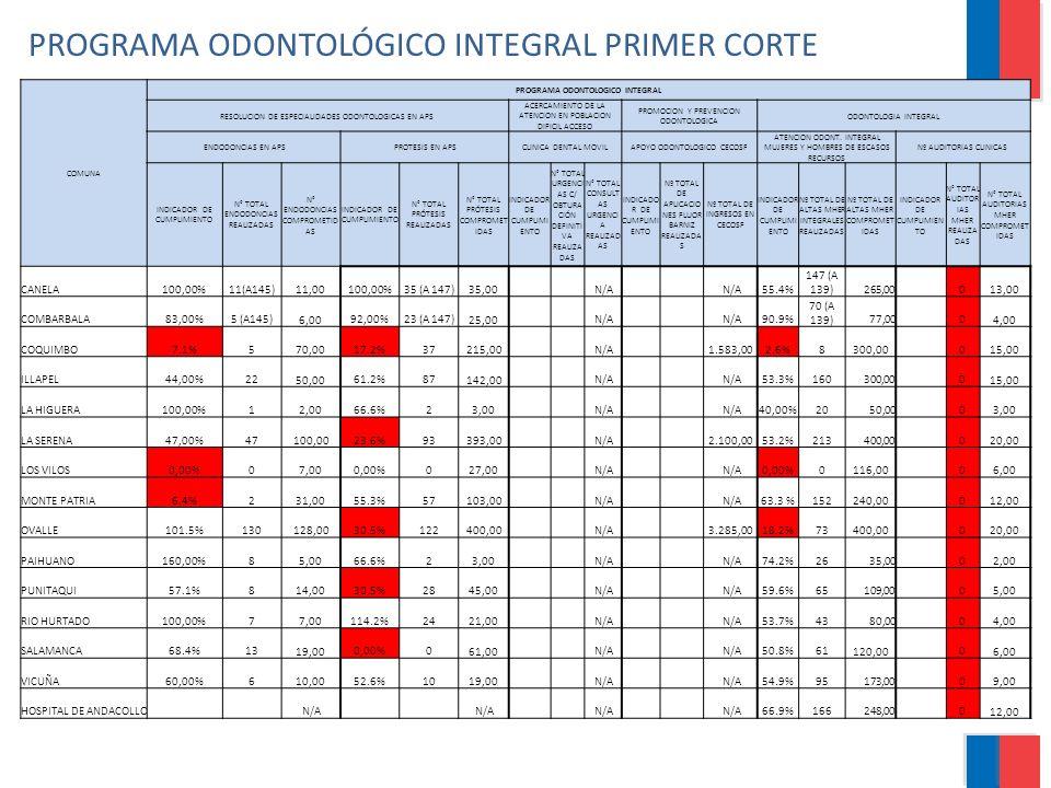 PROGRAMA ODONTOLÓGICO INTEGRAL PRIMER CORTE