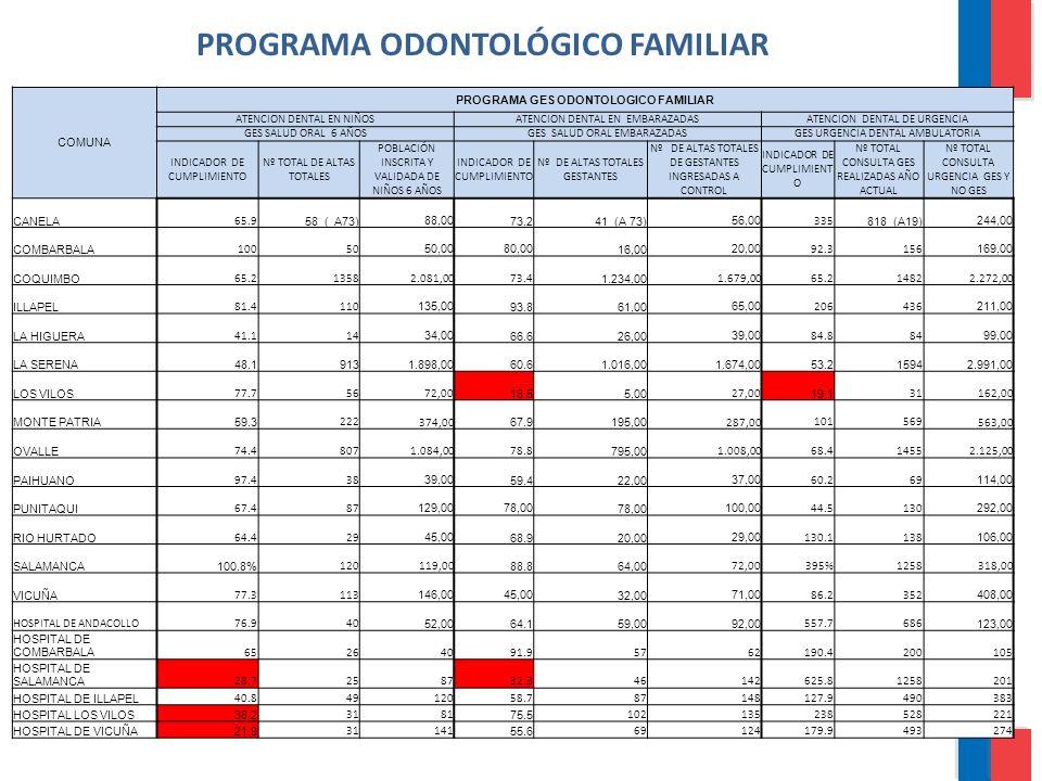 PROGRAMA ODONTOLÓGICO FAMILIAR