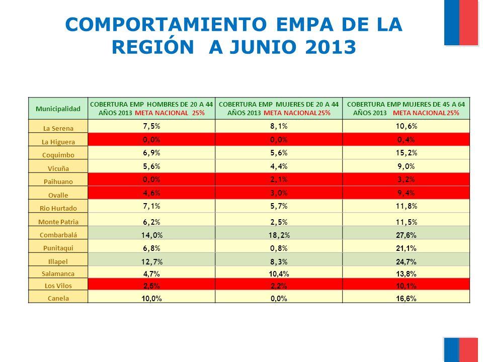 COMPORTAMIENTO EMPA DE LA REGIÓN A JUNIO 2013