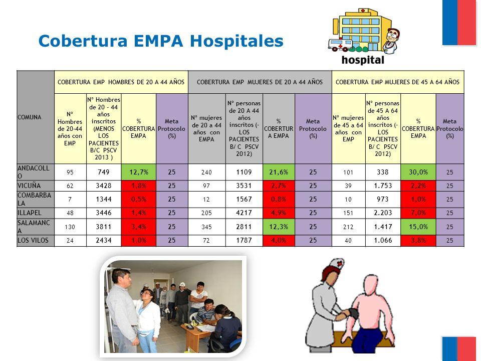 Cobertura EMPA Hospitales
