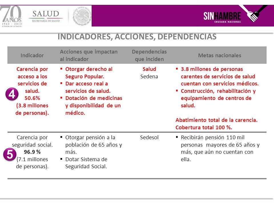 4 5 INDICADORES, ACCIONES, DEPENDENCIAS Indicador