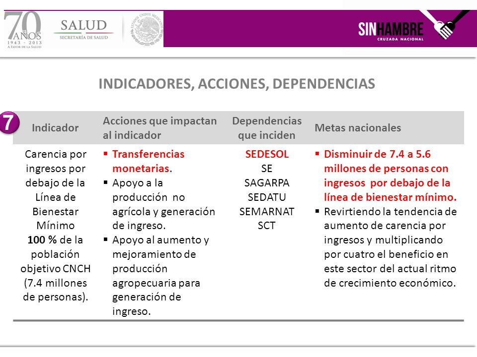INDICADORES, ACCIONES, DEPENDENCIAS Dependencias que inciden