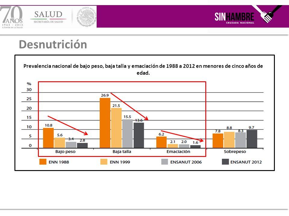 Desnutrición Prevalencia nacional de bajo peso, baja talla y emaciación de 1988 a 2012 en menores de cinco años de edad.