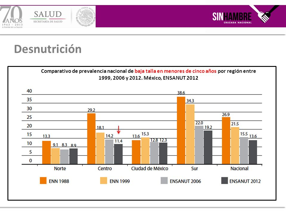Desnutrición Comparativo de prevalencia nacional de baja talla en menores de cinco años por región entre 1999, 2006 y 2012. México, ENSANUT 2012.